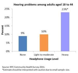 headphones and hearing loss statistics